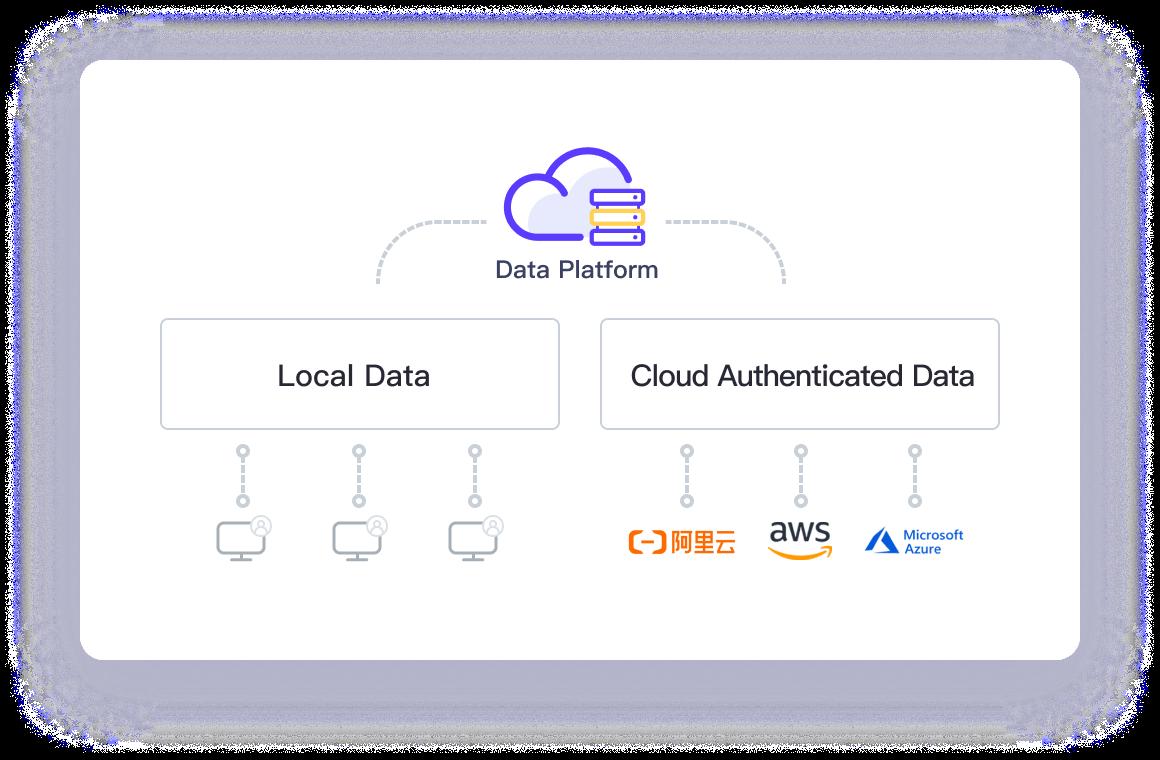 数据的集中云端管理-after