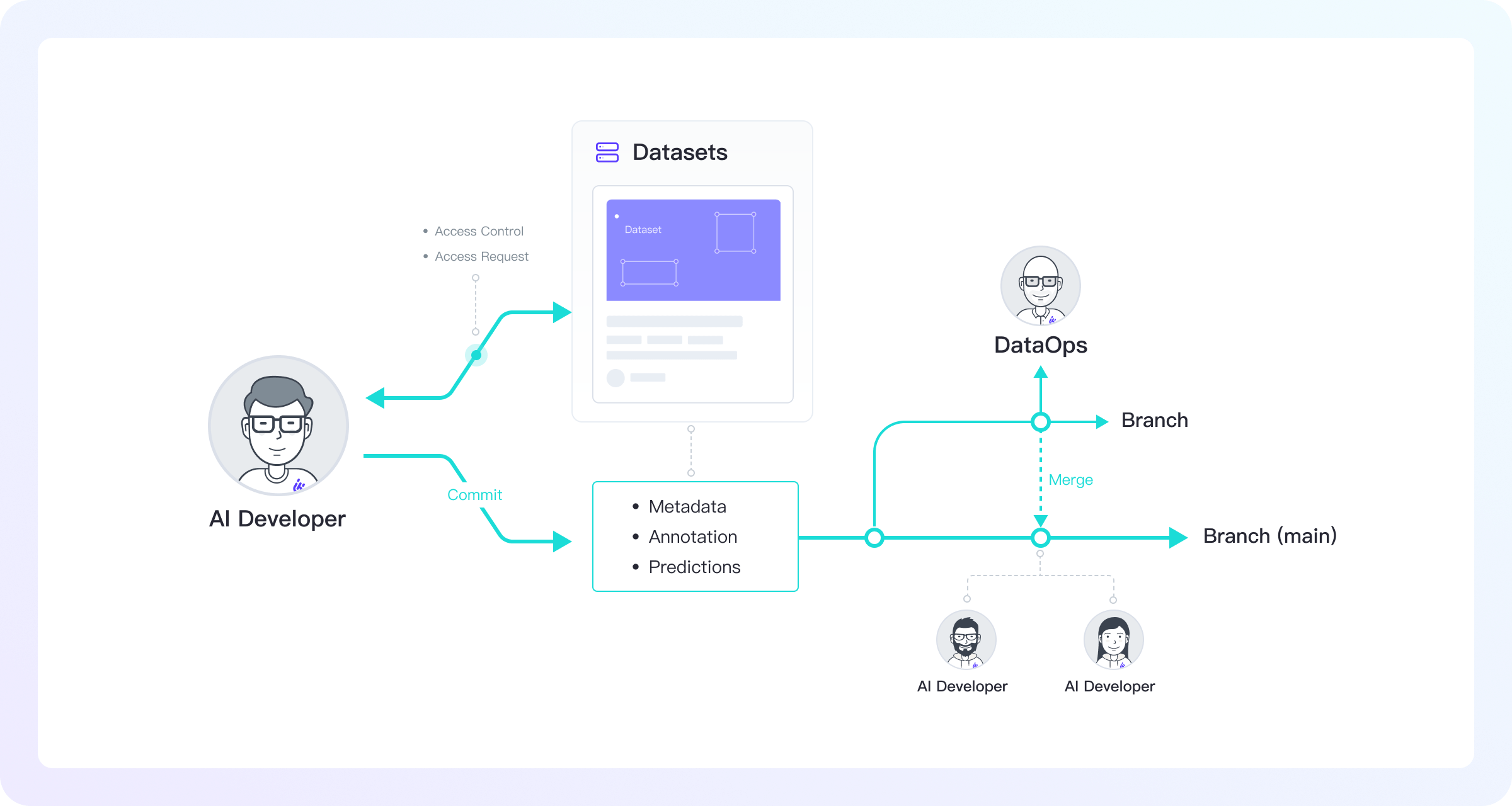 manage-structure